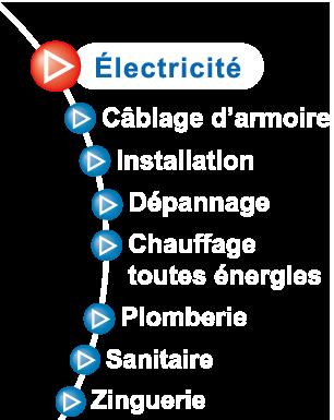Jean Paul CHACUN à La Roche sur Yon (Vendée) - Electricité, toutes énergies, câblage, armoire, installation, chauffage, plomberie, sanitaire,...