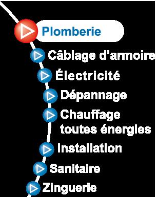 Jean Paul CHACUN à La Roche sur Yon (Vendée) - Plomberie, électroménager, dépannage, toutes énergies, câblage, armoire, installation, chauffage, sanitaire,...